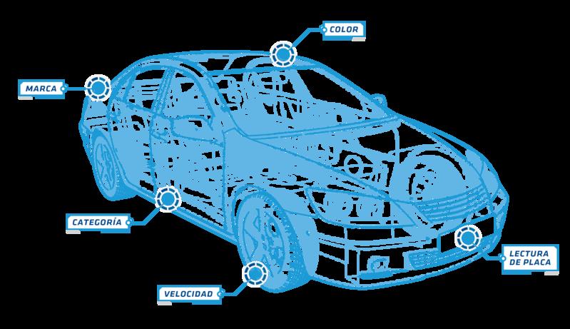 Características carro
