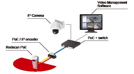 implementacion laser